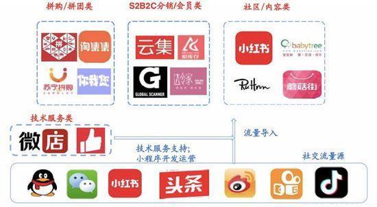 从蓝海到红海,社交内容电商路在何方?