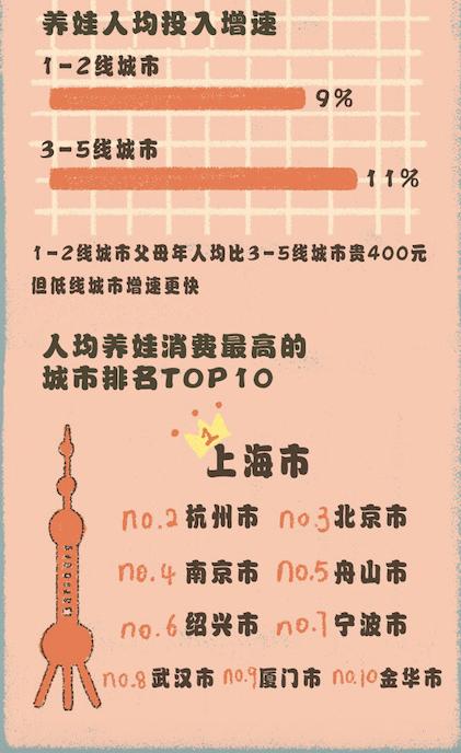 天猫亲子消费报告:95后带娃消费年增长61%