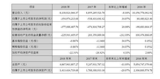 2018年亏损3.55亿元 人人乐再次面临退市风险警示_零售_电商报