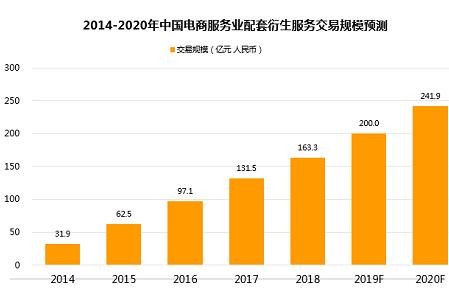 中国电商服务业发展报告