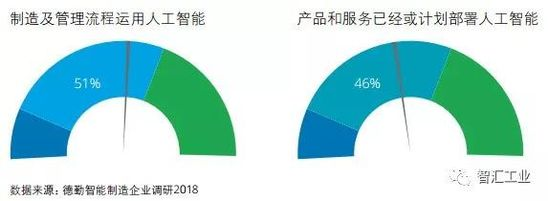 《中国智能制造报告:中国进入高速成长期》
