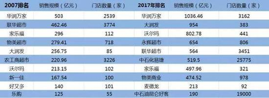 中国超市38年简史-识物网 - 15NEWS.CN