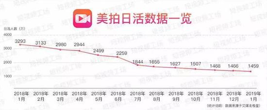"5G变革来临 短视频将再次""混战不休"""
