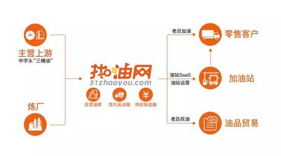 帮车队省油:找油网这样做燃油产业互联网-识物网 - 15NEWS.CN