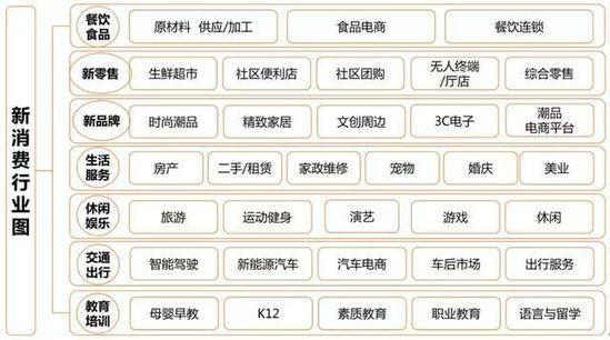 创业邦《2019中国新消费产业研究报告》,带你站上新消费之巅