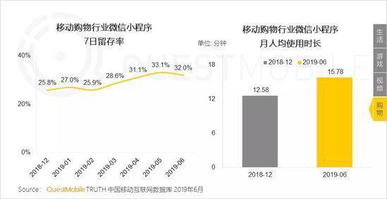 小程序2019半年报告:流量分食战打响,小程序时长留存双增长-CNMOAD 中文移动营销资讯 22