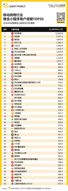 小程序2019半年报告:流量分食战打响,小程序时长留存双增长-CNMOAD 中文移动营销资讯 34