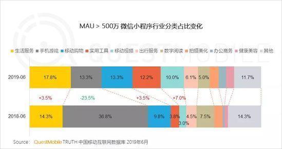 小程序2019半年报告:流量分食战打响,小程序时长留存双增长-CNMOAD 中文移动营销资讯 10
