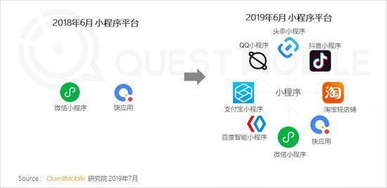 小程序2019半年报告:流量分食战打响,小程序时长留存双增长-CNMOAD 中文移动营销资讯 1