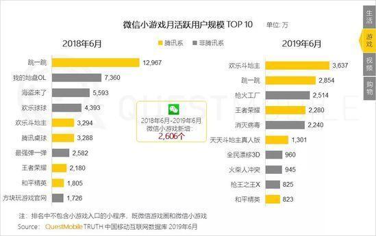 小程序2019半年报告:流量分食战打响,小程序时长留存双增长-CNMOAD 中文移动营销资讯 17