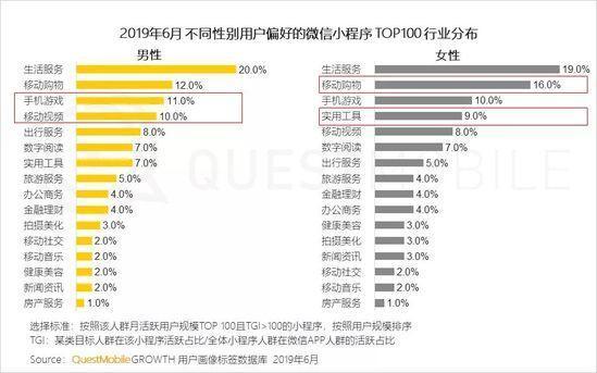 小程序2019半年报告:流量分食战打响,小程序时长留存双增长-CNMOAD 中文移动营销资讯 26