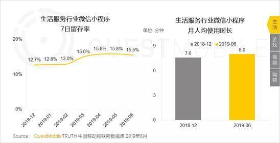 小程序2019半年报告:流量分食战打响,小程序时长留存双增长-CNMOAD 中文移动营销资讯 13