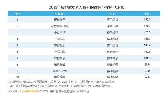小程序2019半年报告:流量分食战打响,小程序时长留存双增长-CNMOAD 中文移动营销资讯 30