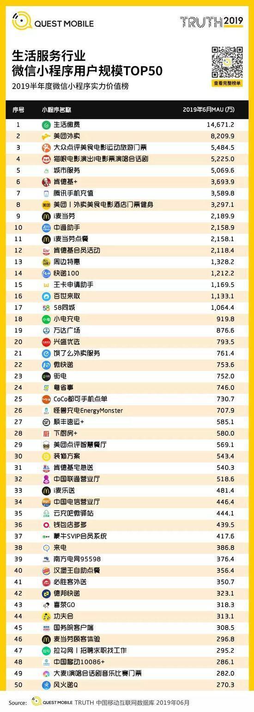 小程序2019半年报告:流量分食战打响,小程序时长留存双增长-CNMOAD 中文移动营销资讯 37