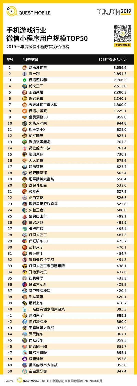 小程序2019半年报告:流量分食战打响,小程序时长留存双增长-CNMOAD 中文移动营销资讯 33