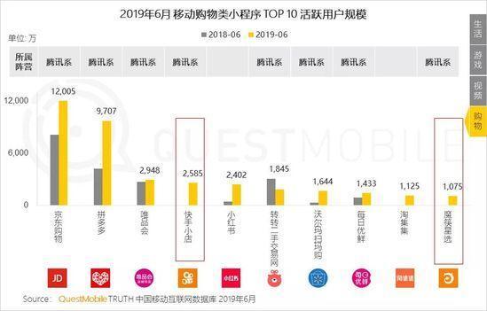 小程序2019半年报告:流量分食战打响,小程序时长留存双增长-CNMOAD 中文移动营销资讯 23