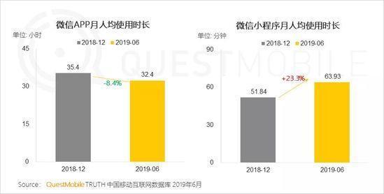 小程序2019半年报告:流量分食战打响,小程序时长留存双增长-CNMOAD 中文移动营销资讯 5