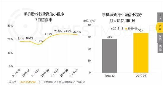 小程序2019半年报告:流量分食战打响,小程序时长留存双增长-CNMOAD 中文移动营销资讯 16