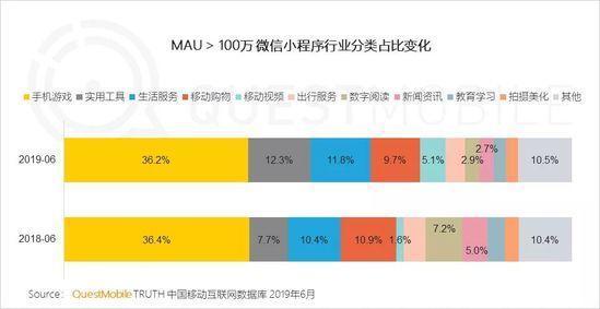 小程序2019半年报告:流量分食战打响,小程序时长留存双增长-CNMOAD 中文移动营销资讯 9
