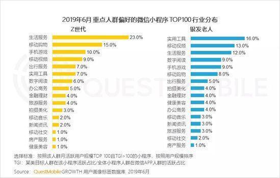 小程序2019半年报告:流量分食战打响,小程序时长留存双增长-CNMOAD 中文移动营销资讯 28
