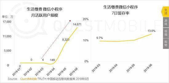 小程序2019半年报告:流量分食战打响,小程序时长留存双增长-CNMOAD 中文移动营销资讯 15