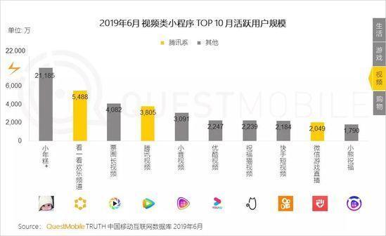 小程序2019半年报告:流量分食战打响,小程序时长留存双增长-CNMOAD 中文移动营销资讯 20