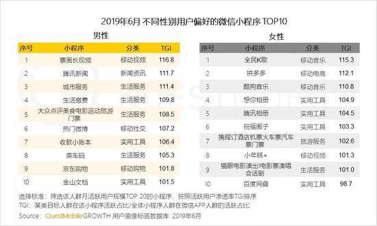 小程序2019半年报告:流量分食战打响,小程序时长留存双增长-CNMOAD 中文移动营销资讯 27