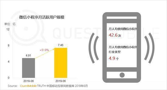 小程序2019半年报告:流量分食战打响,小程序时长留存双增长-CNMOAD 中文移动营销资讯 6