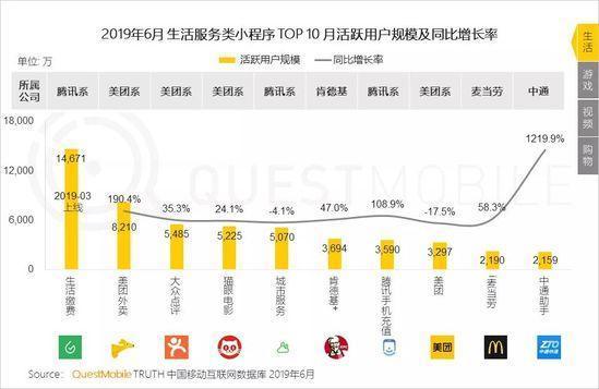 小程序2019半年报告:流量分食战打响,小程序时长留存双增长-CNMOAD 中文移动营销资讯 14