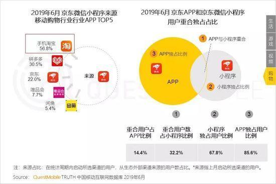 小程序2019半年报告:流量分食战打响,小程序时长留存双增长-CNMOAD 中文移动营销资讯 25