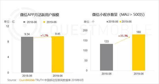 小程序2019半年报告:流量分食战打响,小程序时长留存双增长-CNMOAD 中文移动营销资讯 4