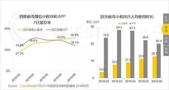 小程序2019半年报告:流量分食战打响,小程序时长留存双增长-CNMOAD 中文移动营销资讯 18