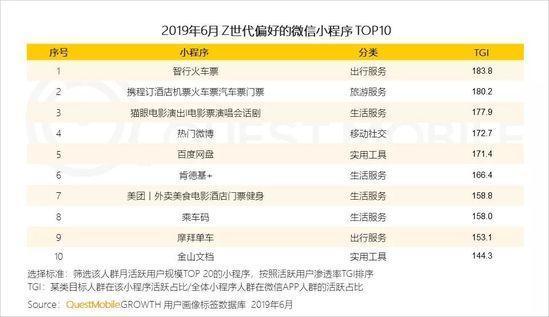 小程序2019半年报告:流量分食战打响,小程序时长留存双增长-CNMOAD 中文移动营销资讯 29