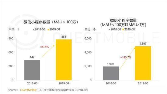 小程序2019半年报告:流量分食战打响,小程序时长留存双增长-CNMOAD 中文移动营销资讯 7