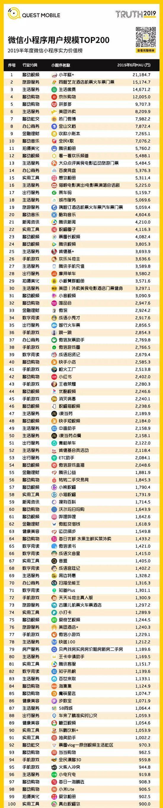 小程序2019半年报告:流量分食战打响,小程序时长留存双增长-CNMOAD 中文移动营销资讯 31