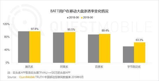 小程序2019半年报告:流量分食战打响,小程序时长留存双增长-CNMOAD 中文移动营销资讯 2