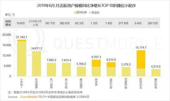 小程序2019半年报告:流量分食战打响,小程序时长留存双增长-CNMOAD 中文移动营销资讯 11