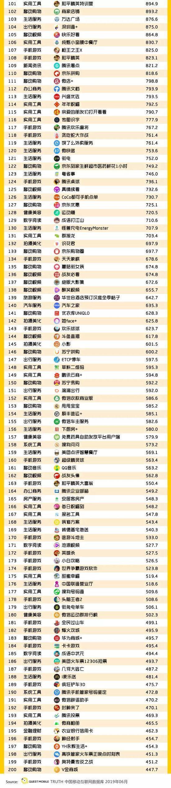 小程序2019半年报告:流量分食战打响,小程序时长留存双增长-CNMOAD 中文移动营销资讯 32