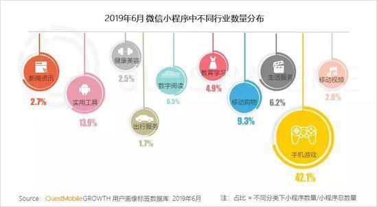 小程序2019半年报告:流量分食战打响,小程序时长留存双增长-CNMOAD 中文移动营销资讯 8