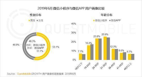 小程序2019半年报告:流量分食战打响,小程序时长留存双增长-CNMOAD 中文移动营销资讯 12