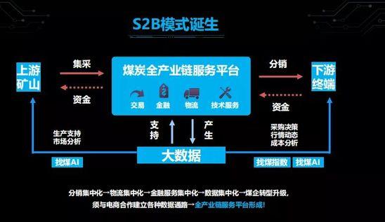 圣安娜国际官网要用S2B方式做100亿