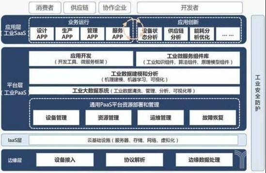 工业互联网平台架构图