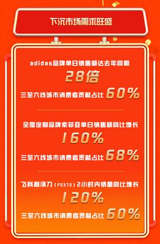 京东99秒杀嗨购日战报:开场1小时销量破千万