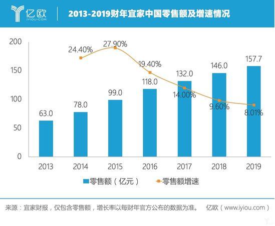 2013-2019财年宜家中国零售额及增速情况