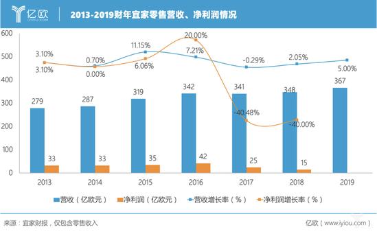 2013-2019财年宜家零售营收、净利润情况