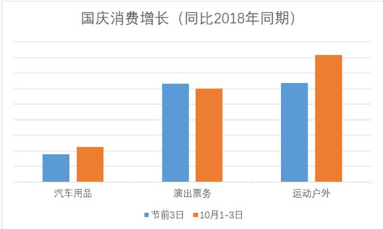 京东大数据:国庆1-3日演出票务销量增长2倍