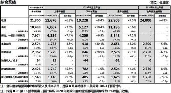 优衣库2019财年海外市场净利润同比增14.5%