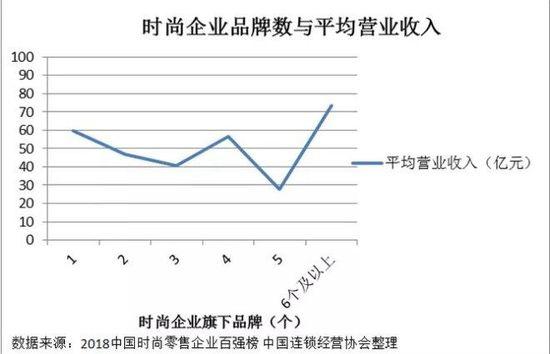 中国时尚零售企业百强榜发布 总结四大趋势