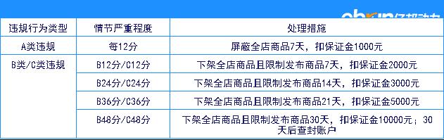 网赌提现审核未通过_淘宝新增分销业务规范 最高扣48分查封账户