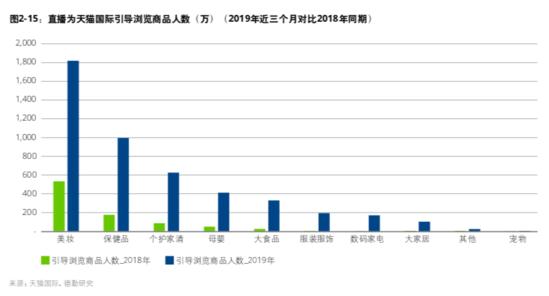 中国消费市场报告:7-9月天猫国际直播引导成交4.7亿